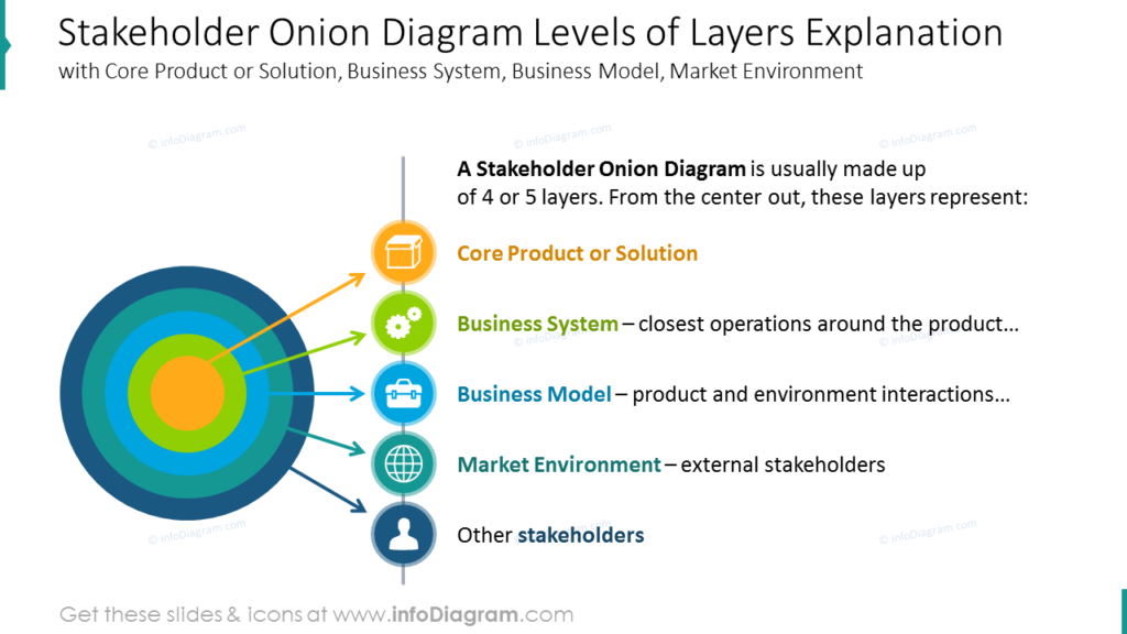 Stakeholder Onion Diagram Levels of Layers Explanation