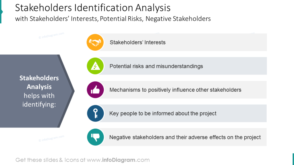 Stakeholders Identification Analysiswith Stakeholders' Interests, Potential Risks, Negative Stakeholders