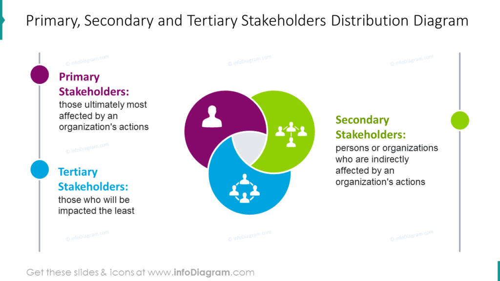Primary, Secondary and Tertiary Stakeholders Distribution Diagram