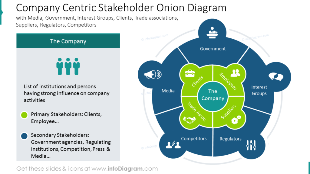 Company Centric Stakeholder Onion Diagram