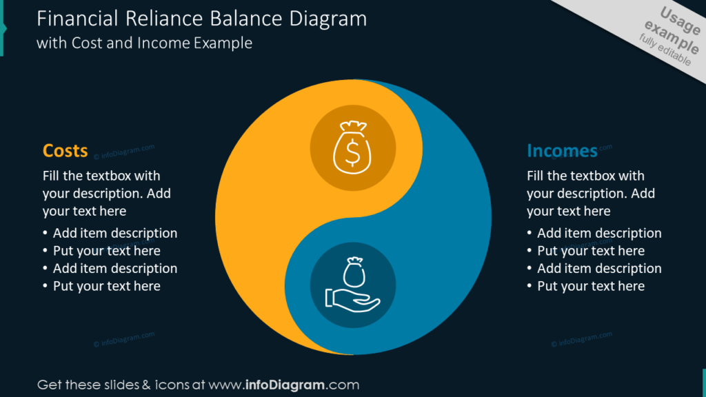 Financial Reliance Balance Diagramwith Cost and Income Example
