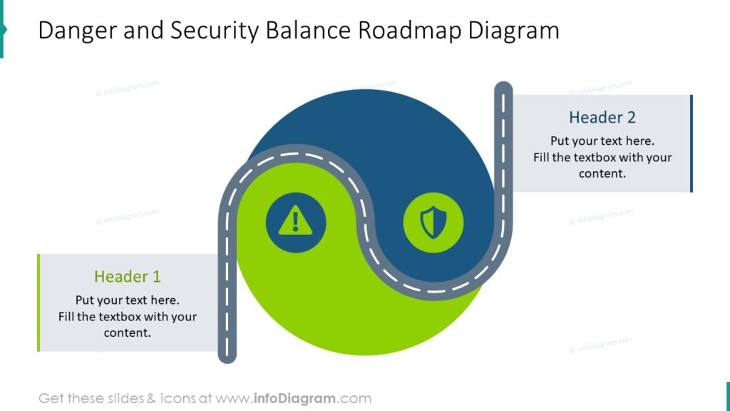 Danger and Security Balance Roadmap Diagram