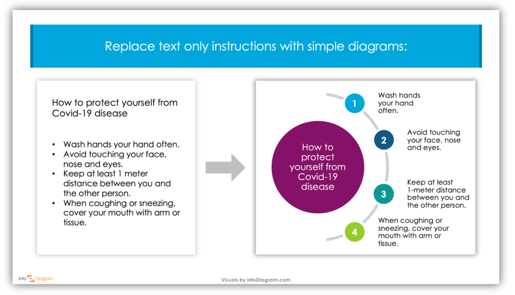how to create coronavirus infographics simple diagram