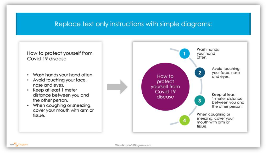 how to create coronavirus infographics simple diagram