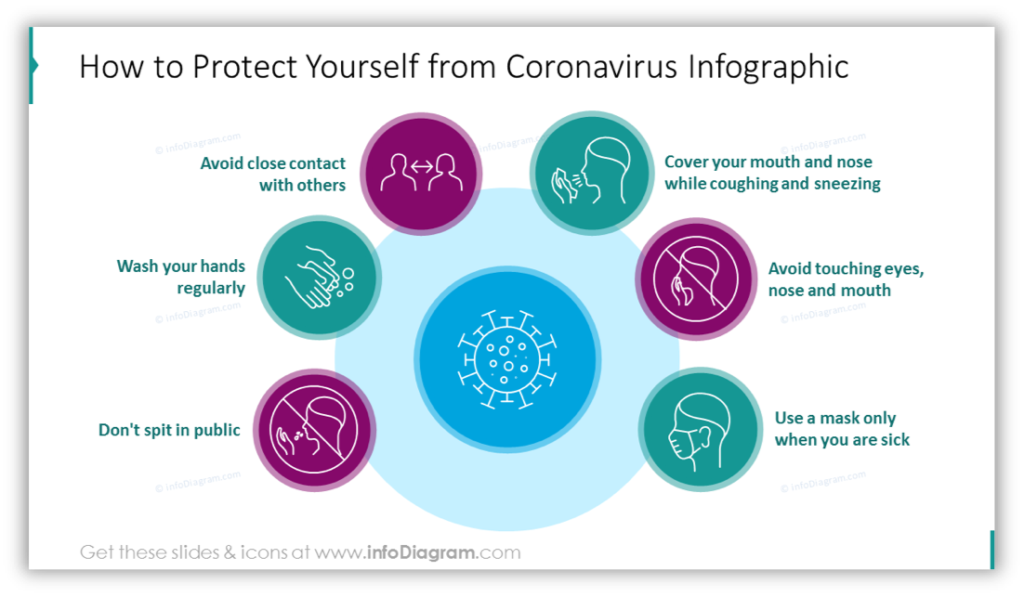 How to Protect Yourself from Coronavirus Infographic
