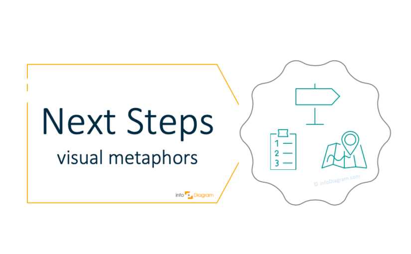 Illustrating Next Steps and Follow-Up in a Presentation