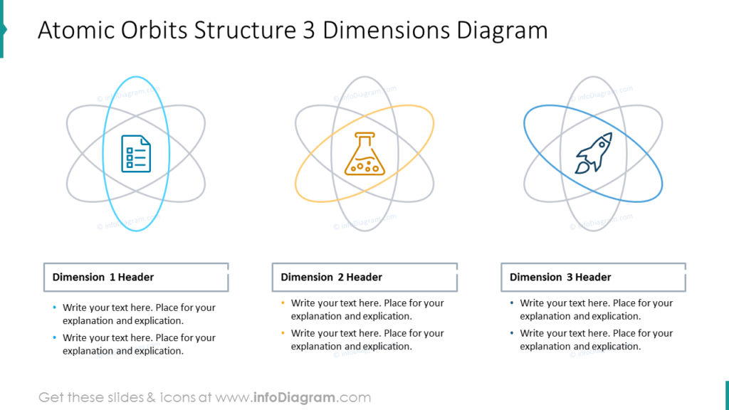 Atomic Orbits Structure 3 Dimensions Diagram