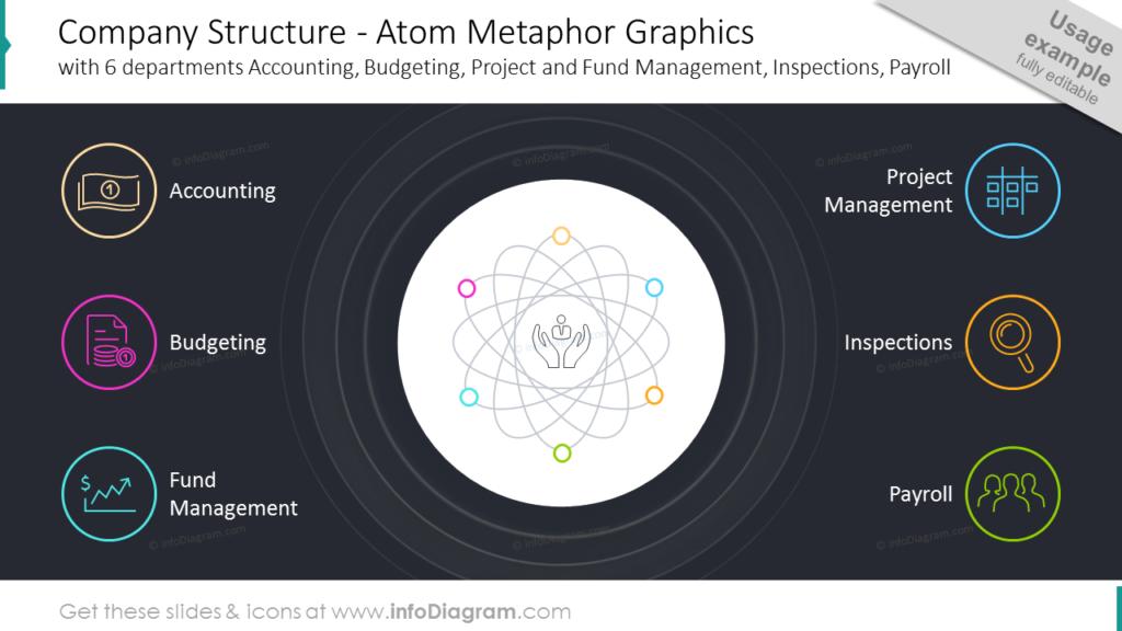 Company Structure - Atom Metaphor Graphics