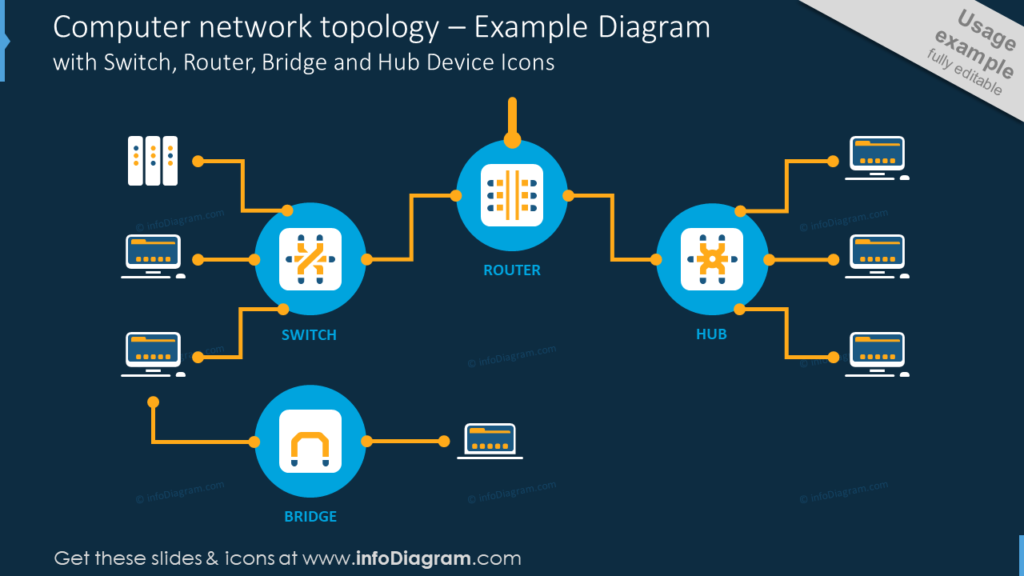 Computer network topology – Example Diagramwith Switch, Router, Bridge and Hub Device Icons