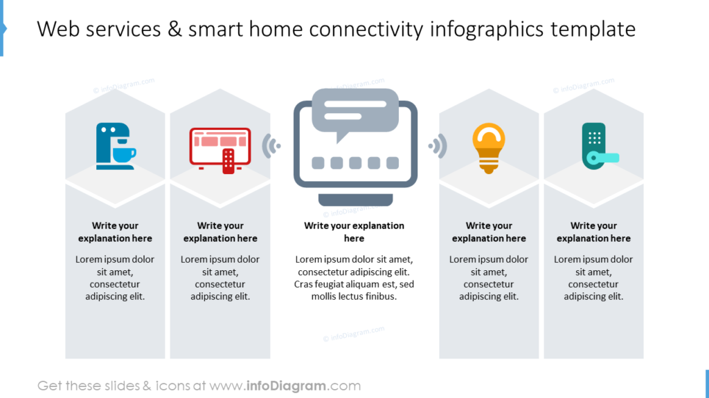 Web services & smart home connectivity infographics template network topology