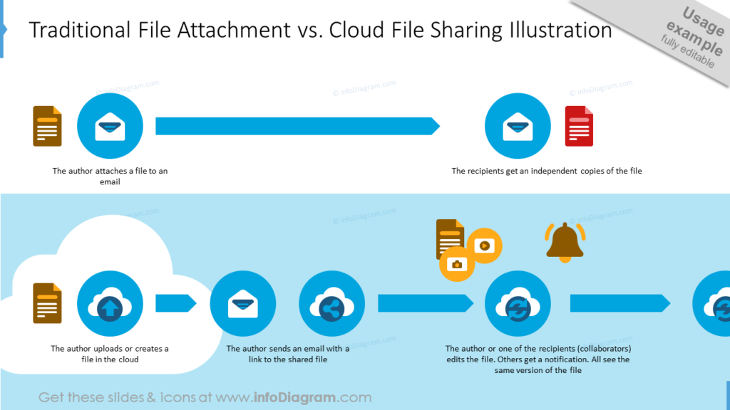 Traditional File Attachment vs. Cloud File Sharing Illustration