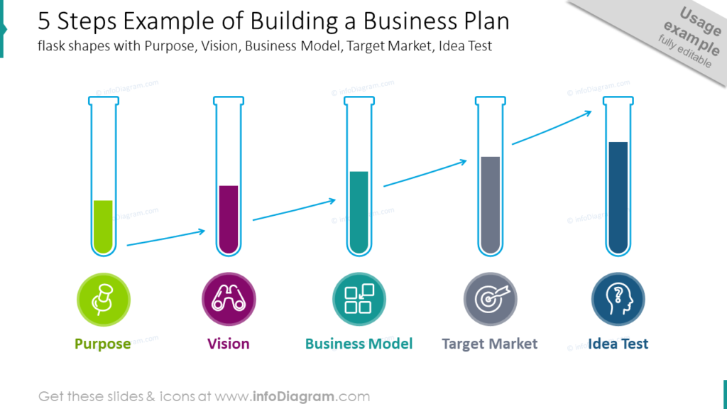5 Steps Example of Building a Business Planflask shapes with Purpose, Vision, Business Model, Target Market, Idea Test