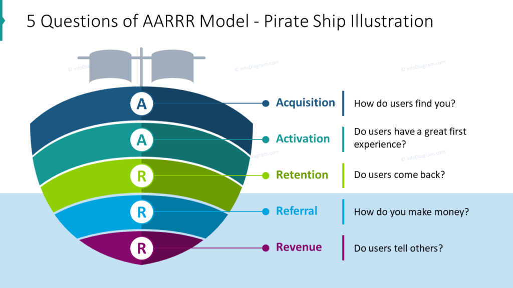 5 Questions of AARRR Model - Pirate Ship Illustration