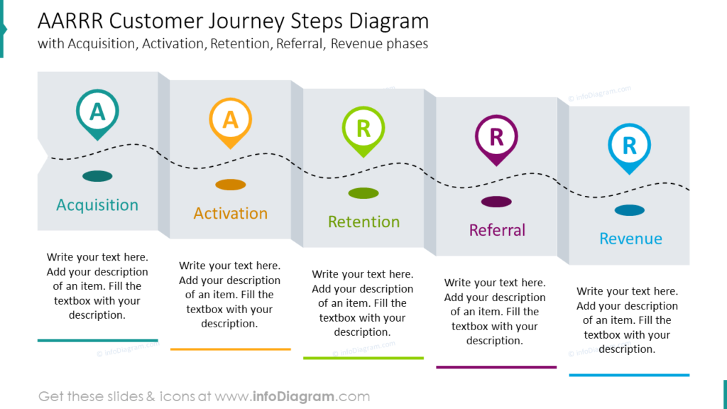 AARRR Customer Journey Steps Diagramwith Acquisition, Activation, Retention, Referral, Revenue phases
