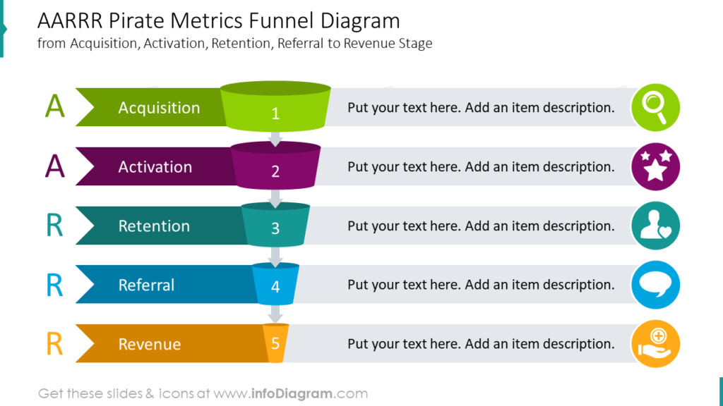 AARRR Pirate Metrics Funnel Diagramfrom Acquisition, Activation, Retention, Referral to Revenue Stage