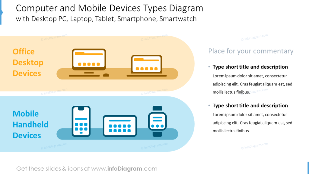 Computer and Mobile Device Types Diagramwith Desktop PC, Laptop, Tablet, Smartphone, Smartwatch
