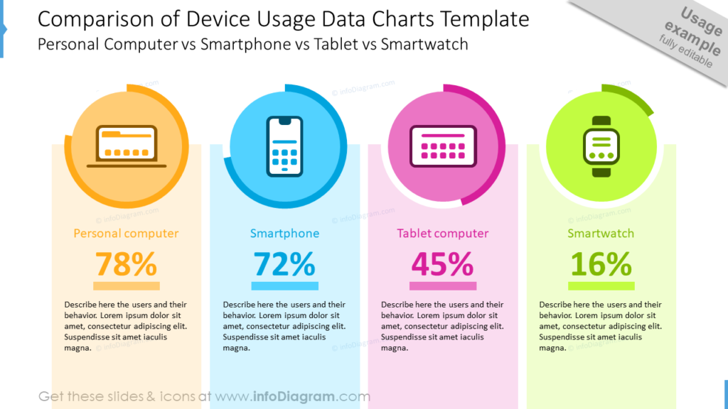 Comparison of Device Usage Data Charts TemplatePersonal Computer vs Smartphone vs Tablet vs Smartwatch