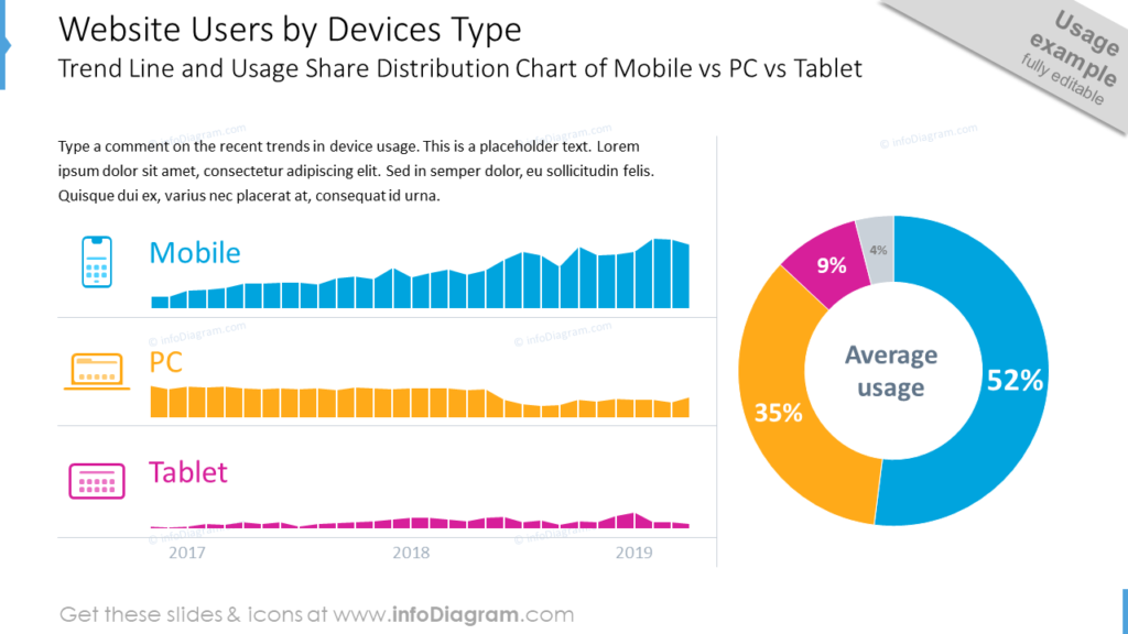 Website Users by Compute and Mobile Device TypesTrend Line and Usage Share Distribution Chart of Mobile vs PC vs Tablet