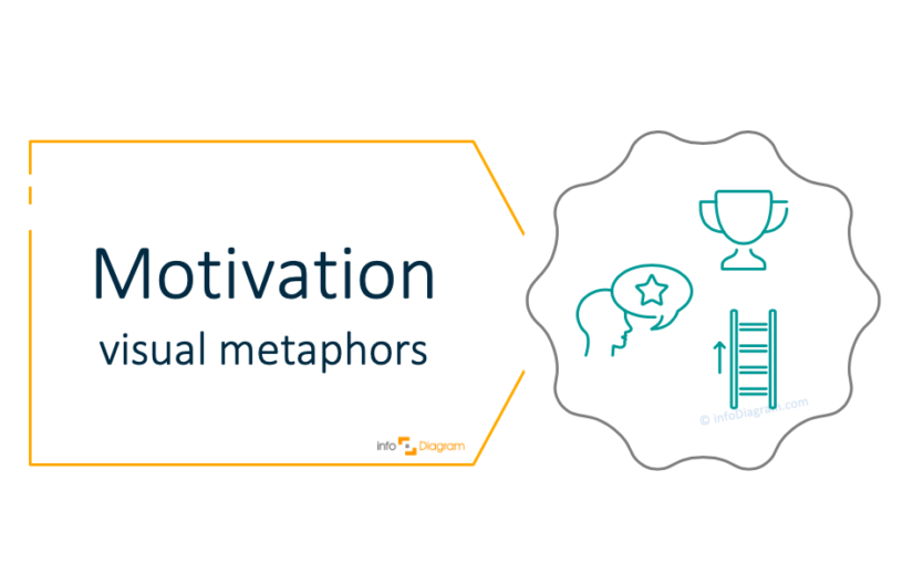 Presenting Motivation in a Presentation