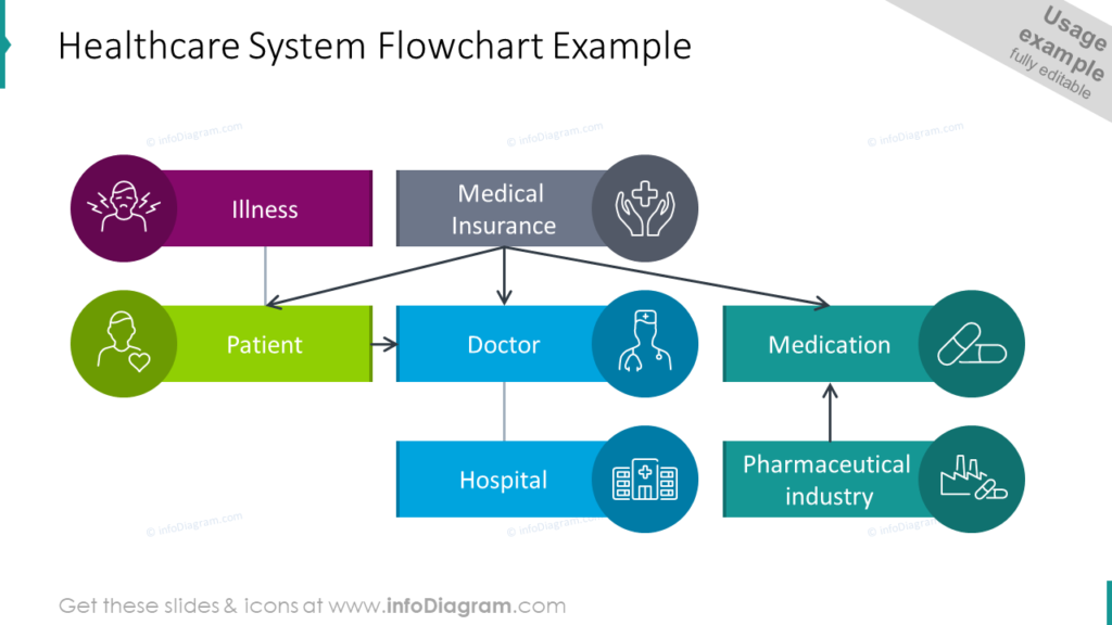 Health care System Flowchart Example