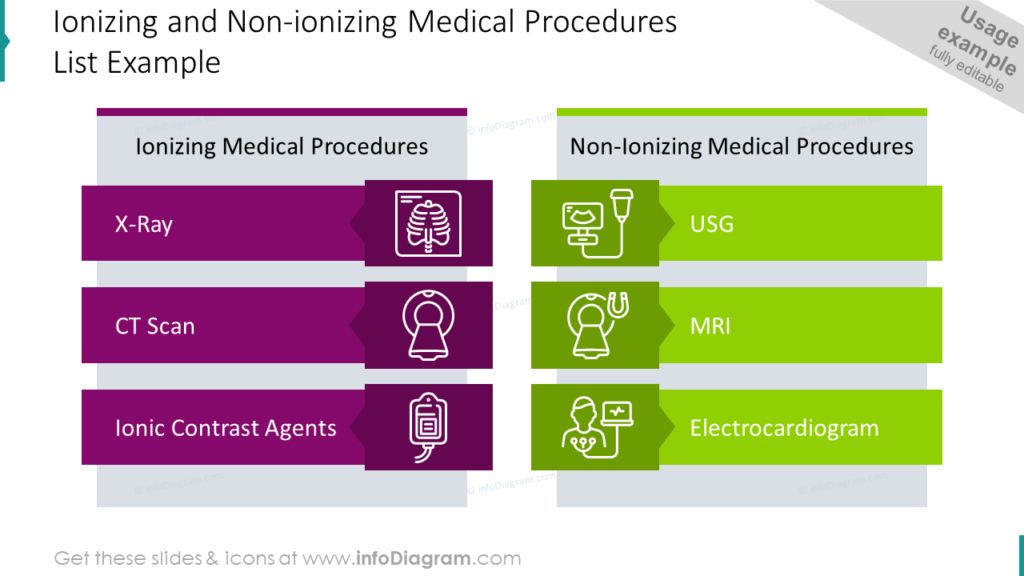 Ionizing and Non-ionizing Medical Procedures List Example