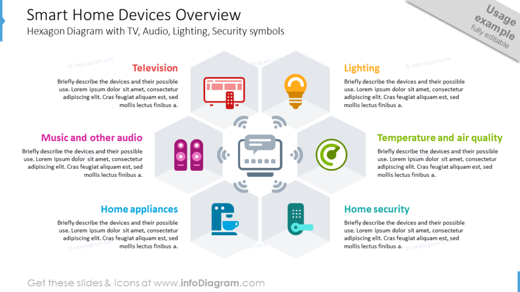 Smart Home Devices Overview Hexagon Diagram with TV, Audio, Lighting, Security symbols