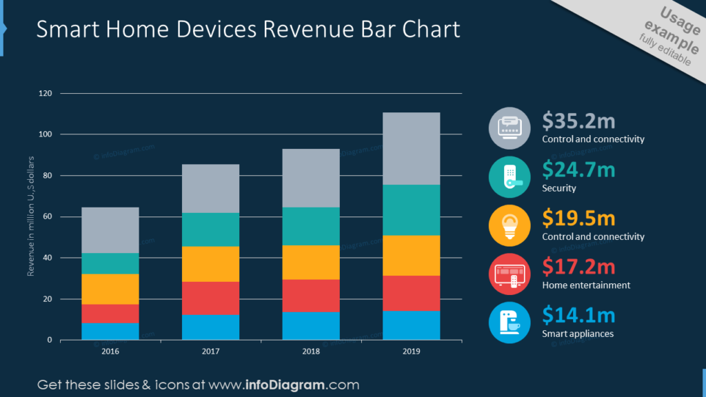 Smart Home Devices Revenue Bar Chart