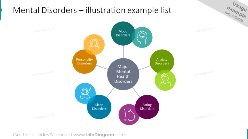 Mental Disorders – illustration example list medical infographics