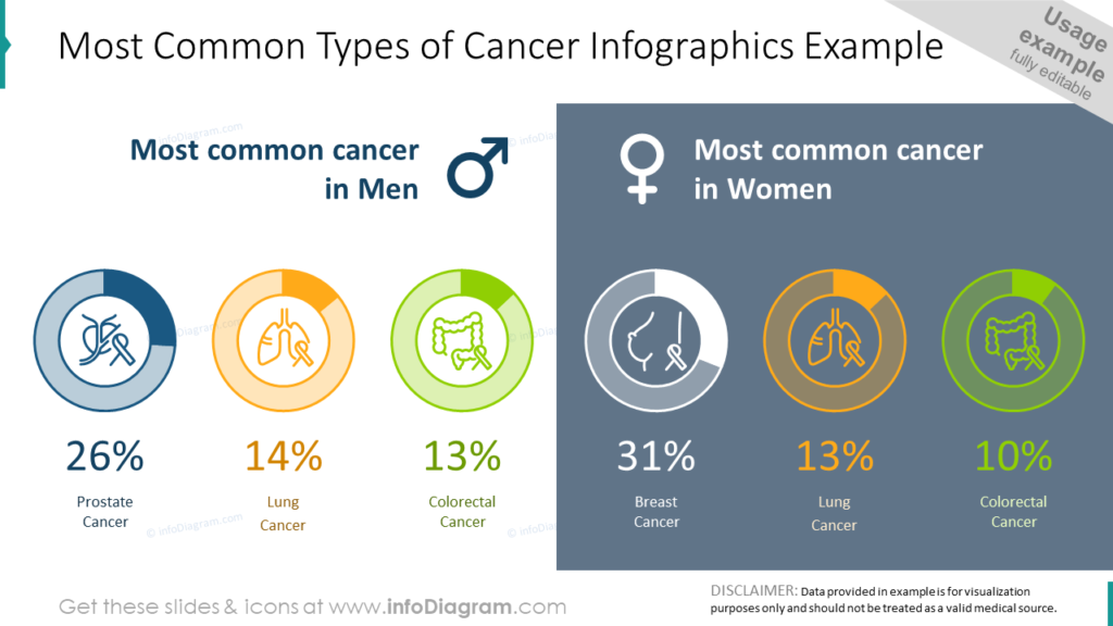 Most Common Types of Cancer medical Infographics Example