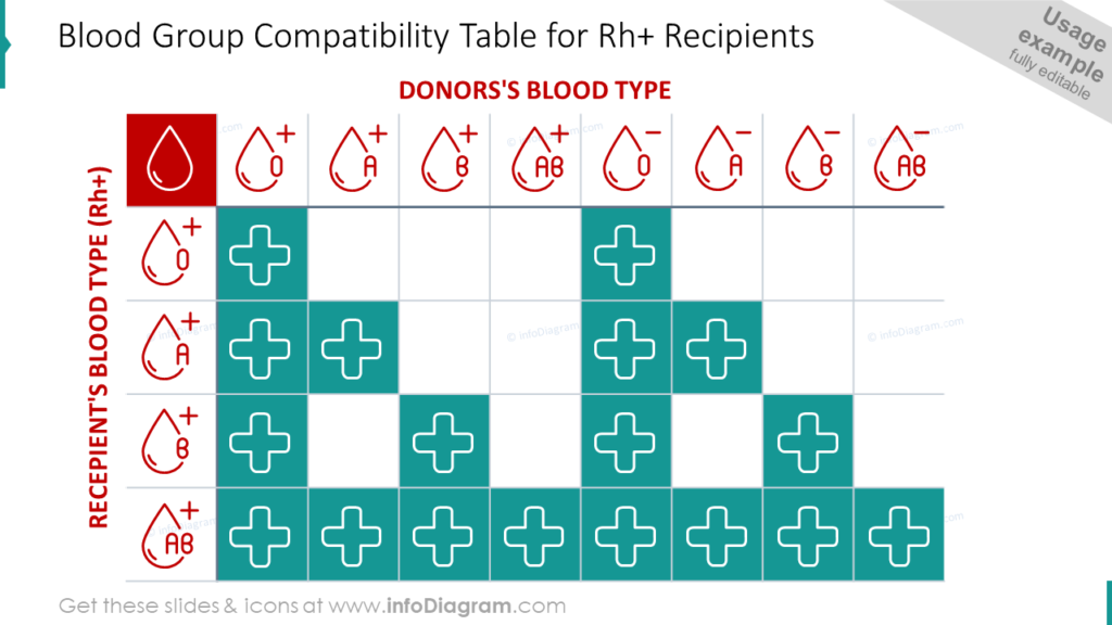 Blood Group Compatibility Table for Rh+ Recipients