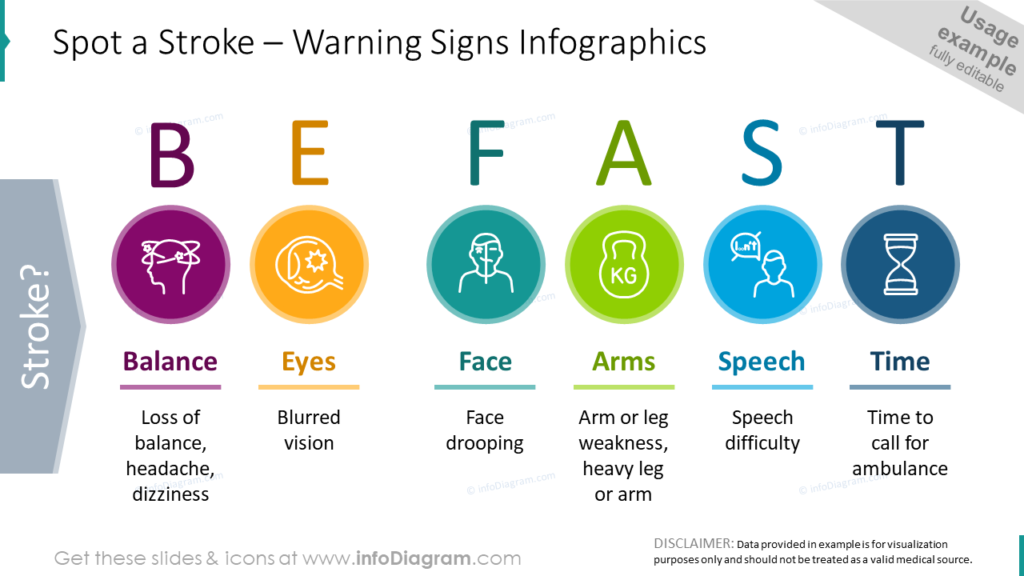 Spot a Stroke – Warning Signs Infographics medical advice graphics