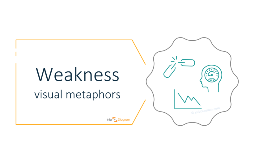 How to Illustrate Weakness in a Presentation [concept visualization]