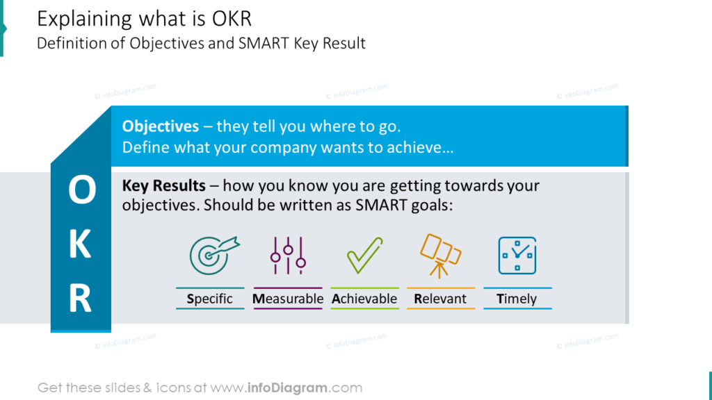 Explaining what is OKR Definition of Objectives and SMART Key Result