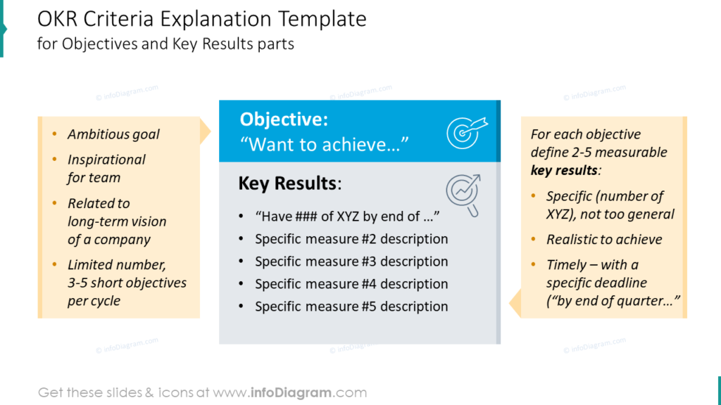 OKR Criteria Explanation Template for Objectives and Key Results parts