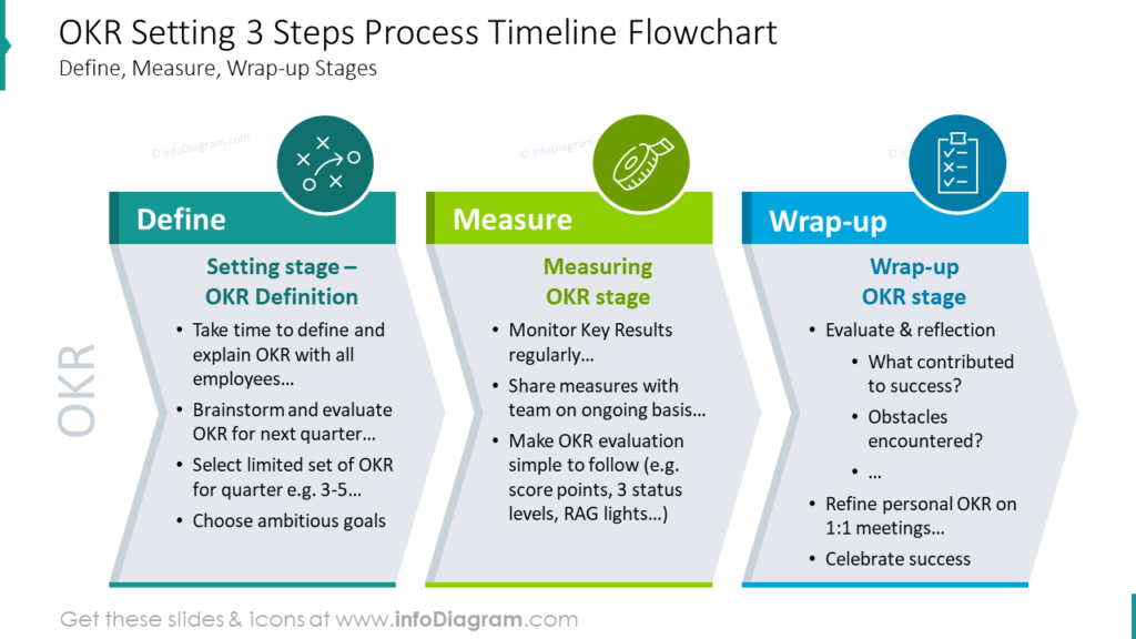 OKR Setting 3 Steps Process Timeline FlowchartDefine, Measure, Wrap-up Stages performance review