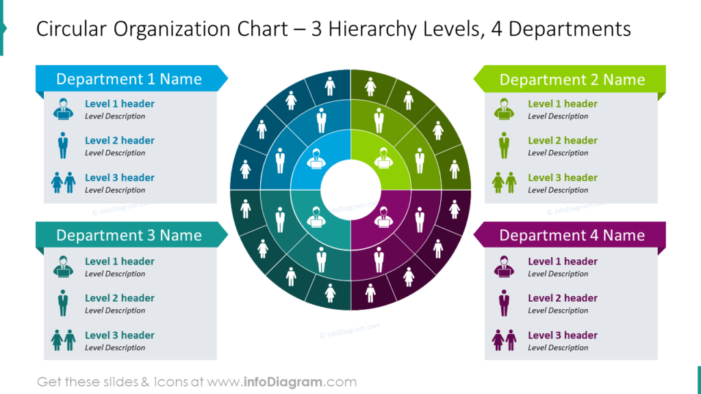 Circular Organization Chart – 3 Hierarchy Levels, 4 Departments powerpoint