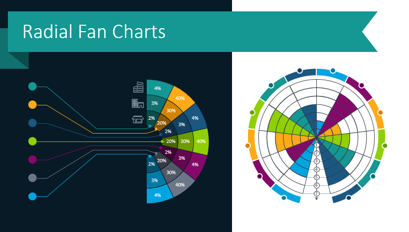 Present Industry Trends, Survey Results and more with Radial Charts