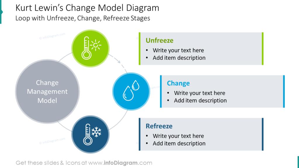 Kurt Lewin's Change Model Diagram Loop with Unfreeze, Change, Refreeze Stages