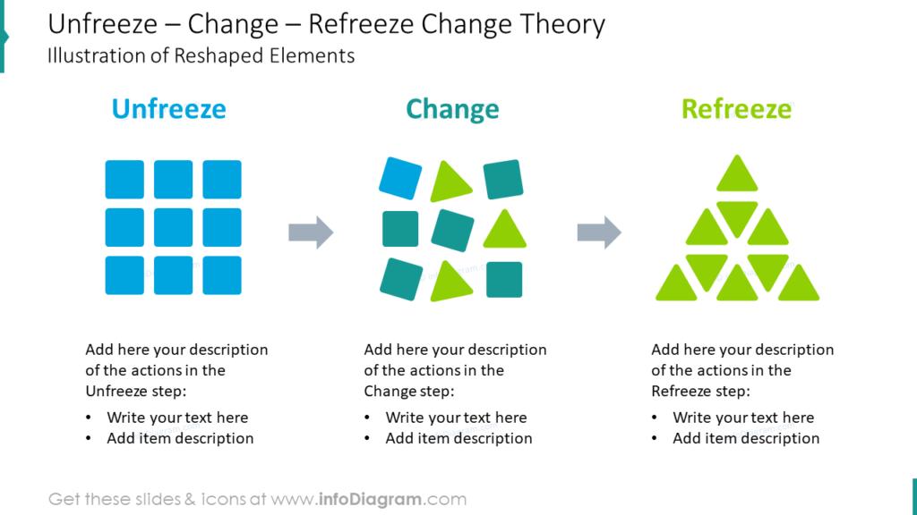 Unfreeze – Change – Refreeze Change Theory Illustration of Reshaped Elements