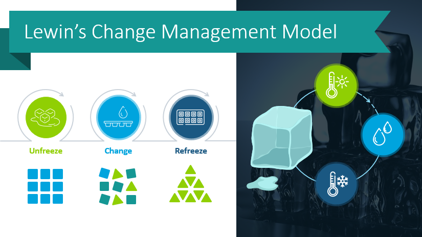Create Change Management Presentations Using Lewin's Model PowerPoint Graphics