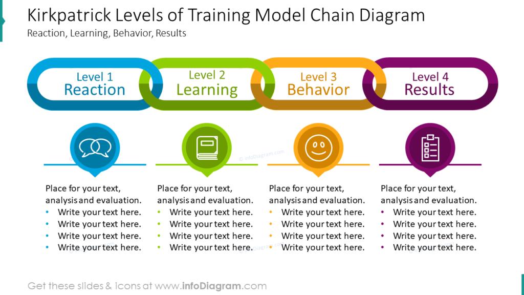 Kirkpatrick Levels of Training Model Chain DiagramReaction, Learning, Behavior, Results