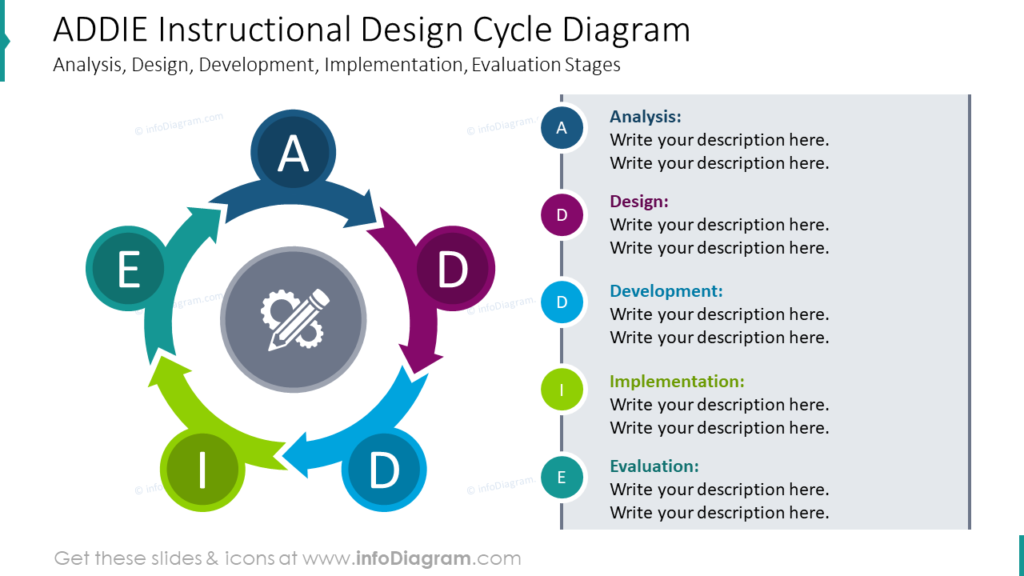 ADDIE Instructional Design Cycle DiagramAnalysis, Design, Development, Implementation, Evaluation Stages