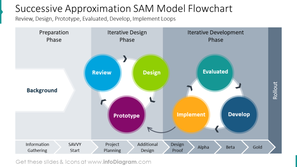 Successive Approximation SAM Model FlowchartReview, Design, Prototype, Evaluated, Develop, Implement Loops