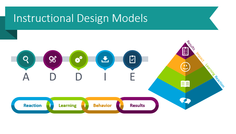 Use Creative ADDIE and SAM Model Graphics When Presenting Learning Frameworks