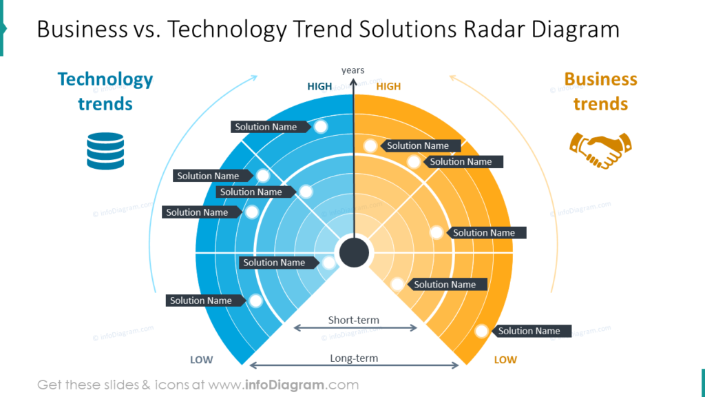 Business vs. Technology Trend Solutions Radar Diagram