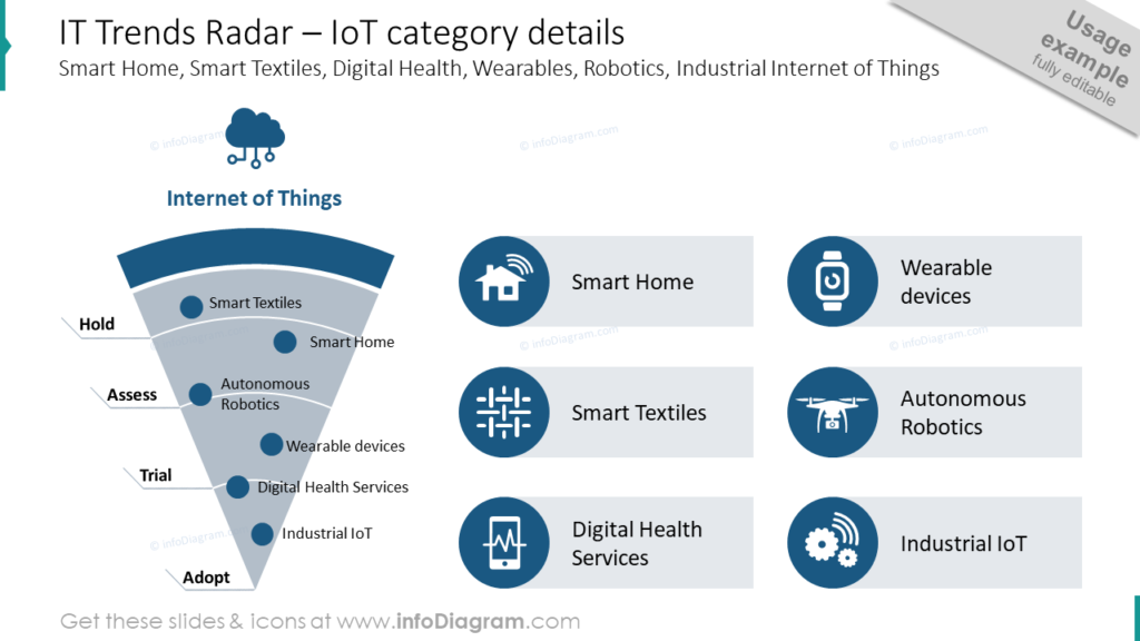 IT Trends Radar – IoT category details