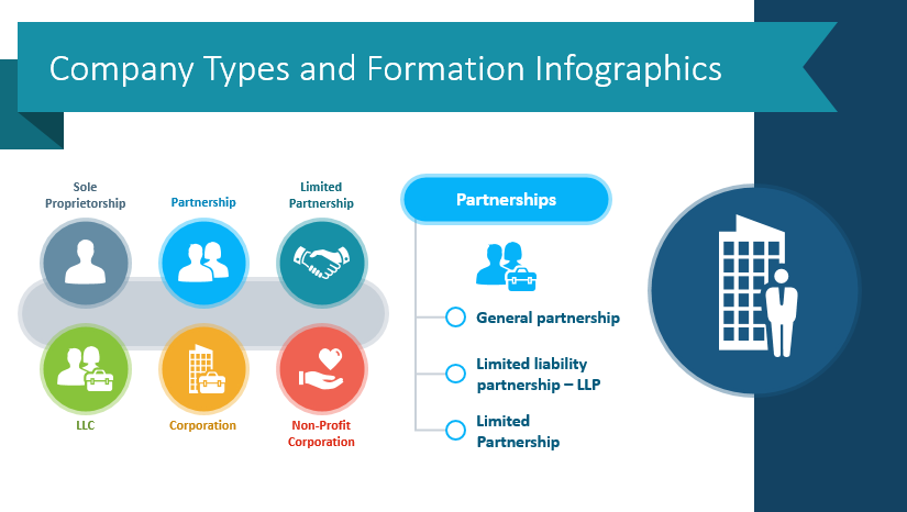 Explain Different Company Types Visually in Your Next PowerPoint