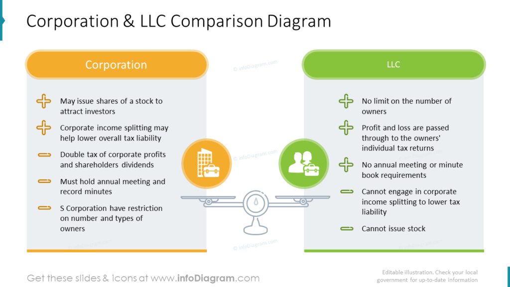 Corporation & LLC Comparison Diagram