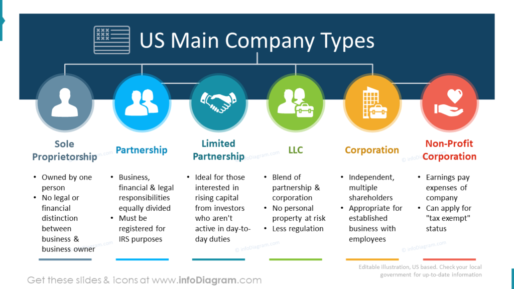 US Main Company Types ppt slide