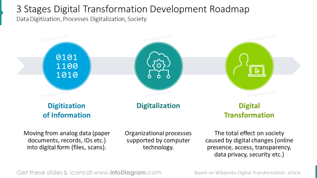 3 Stages Digital Transformation Development RoadmapData Digitization, Processes Digitalization, Society